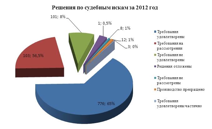 В сентябре комиссией при Управлении Росреестра по Алтайскому краю рассмотрено 170 заявлений по оспариванию кадастровой стоимости